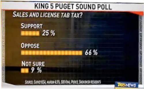 Both Taxes